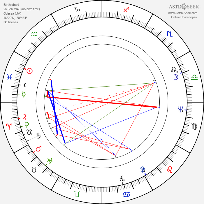 Ludmila Dabrowska - Astrology Natal Birth Chart