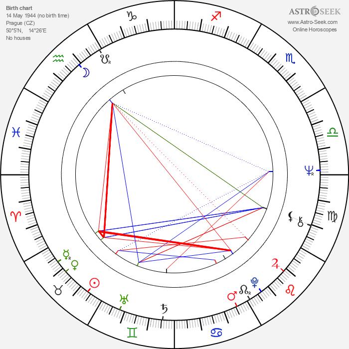 Ludmila Engelová - Astrology Natal Birth Chart