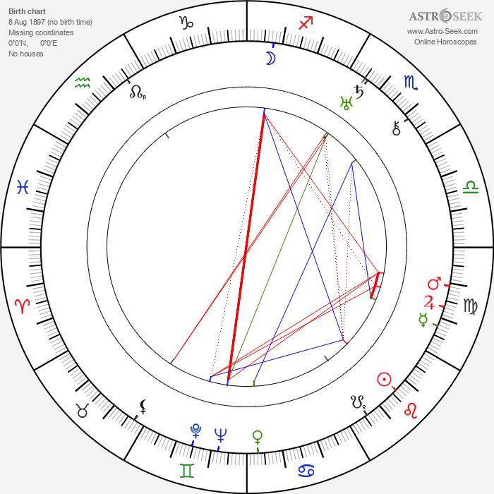 Ludmila Jankovcová - Astrology Natal Birth Chart