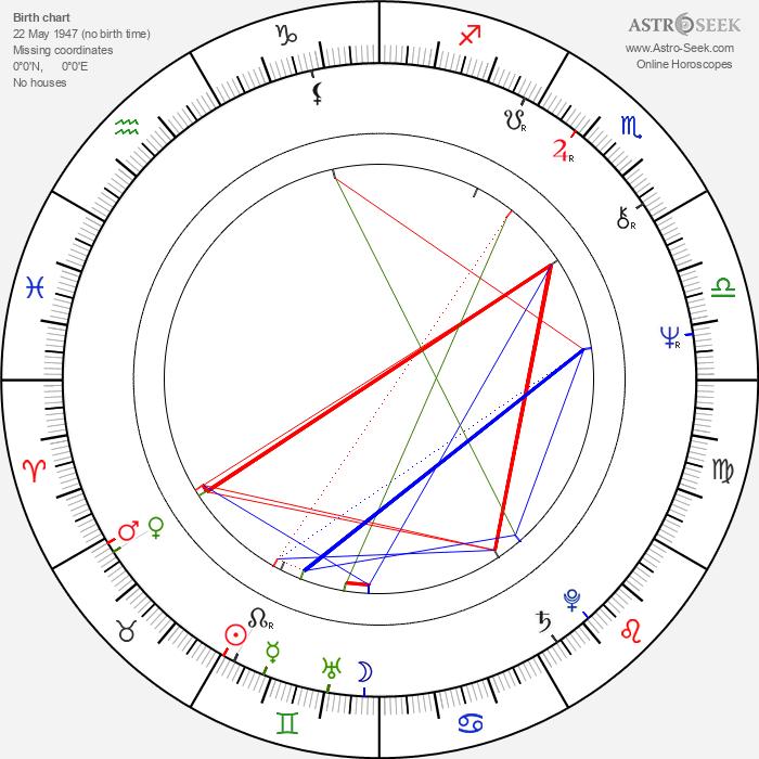 Ludmila Kolmannová - Astrology Natal Birth Chart