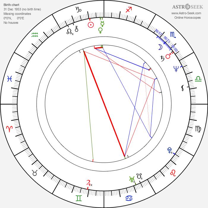 Ľudmila Mandžárová - Astrology Natal Birth Chart