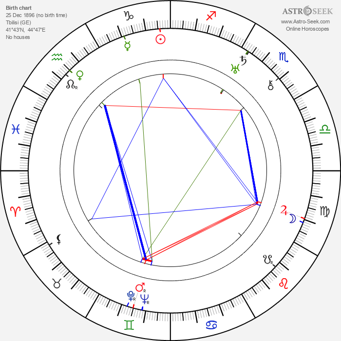 Ludmilla Pitoëff - Astrology Natal Birth Chart