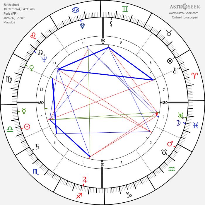 Ludmilla Tchérina - Astrology Natal Birth Chart