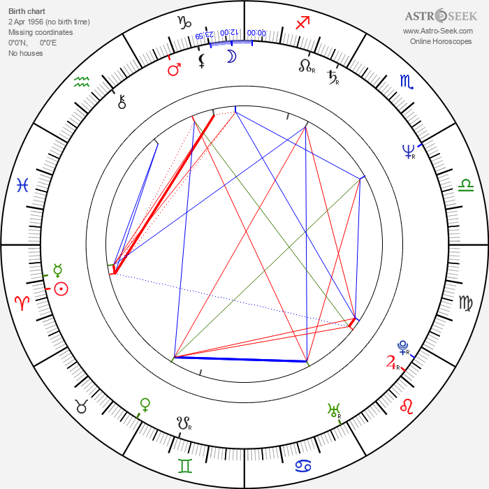 Ludo Busschots - Astrology Natal Birth Chart