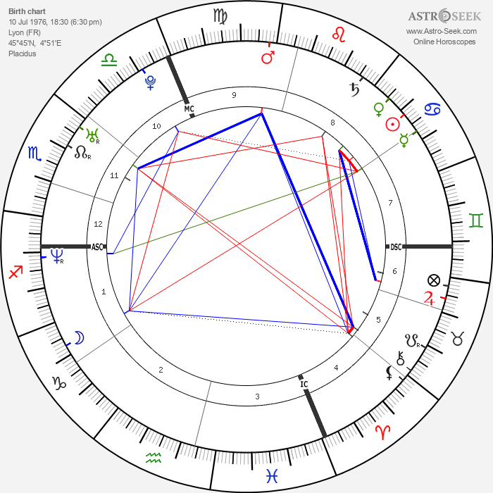 Ludovic Giuly - Astrology Natal Birth Chart