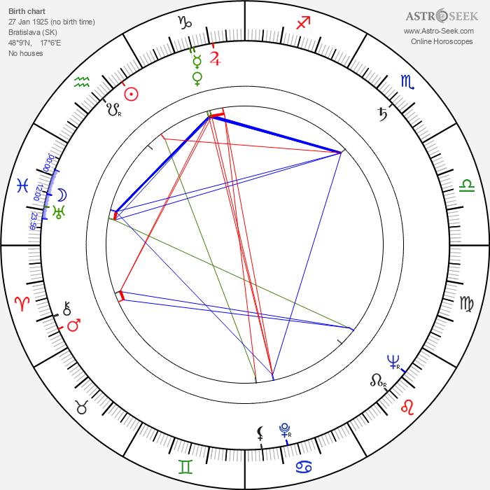 Ľudovít Filan - Astrology Natal Birth Chart