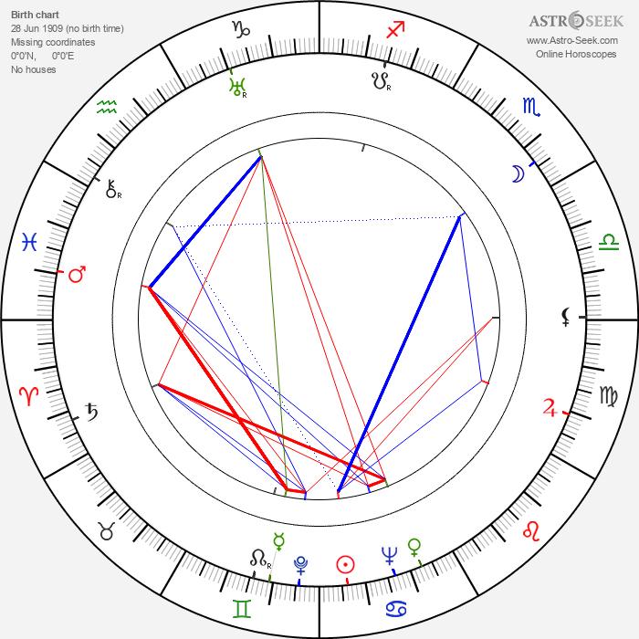 Ludvig Nyholm - Astrology Natal Birth Chart