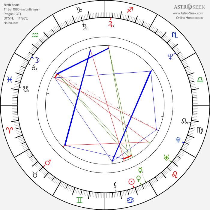 Ludvík Hradilek - Astrology Natal Birth Chart