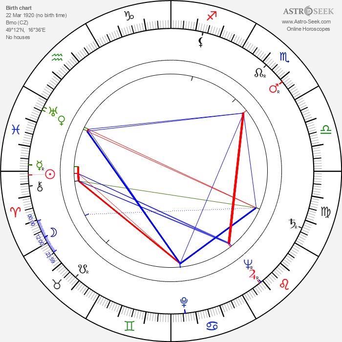 Ludvík Kundera - Astrology Natal Birth Chart