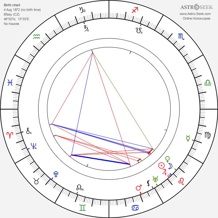 Ludvík Očenášek - Astrology Natal Birth Chart
