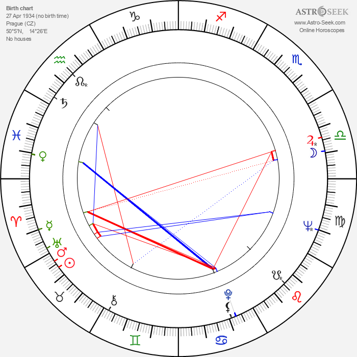 Ludvík Pozník - Astrology Natal Birth Chart