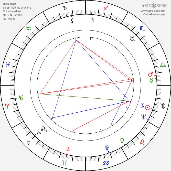 Ludvík Ráža - Astrology Natal Birth Chart