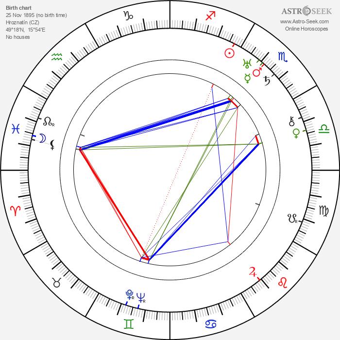 Ludvík Svoboda - Astrology Natal Birth Chart