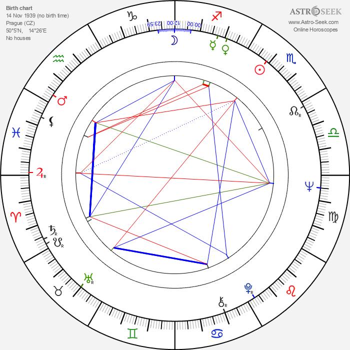 Ludvík Wolf - Astrology Natal Birth Chart