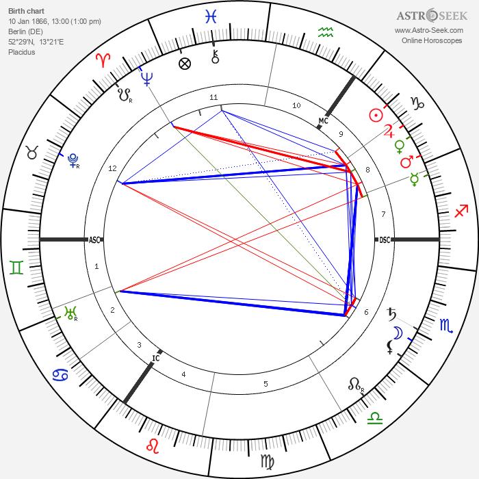 Ludwig Aschoff - Astrology Natal Birth Chart