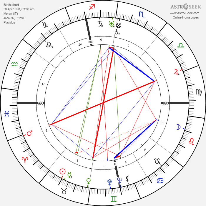 Ludwig Bemelmans - Astrology Natal Birth Chart
