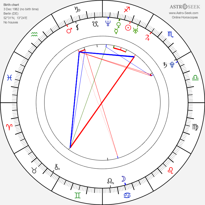 Ludwig Blochberger - Astrology Natal Birth Chart