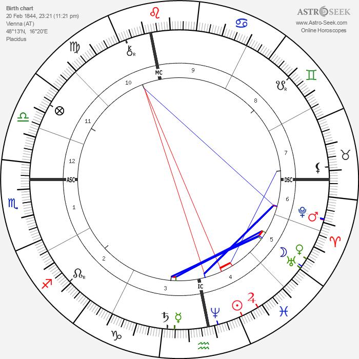 Ludwig Boltzmann - Astrology Natal Birth Chart