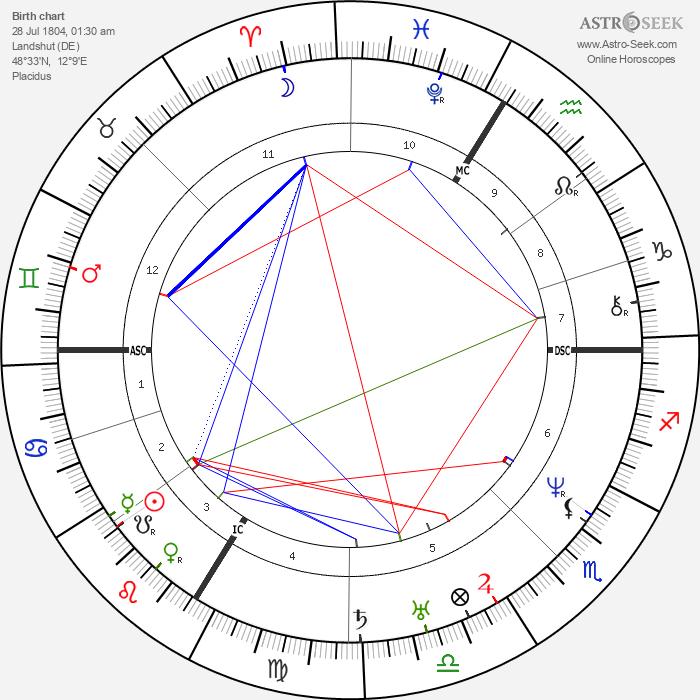 Ludwig Feuerbach - Astrology Natal Birth Chart