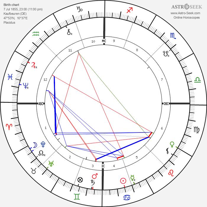 Ludwig Ganghofer - Astrology Natal Birth Chart