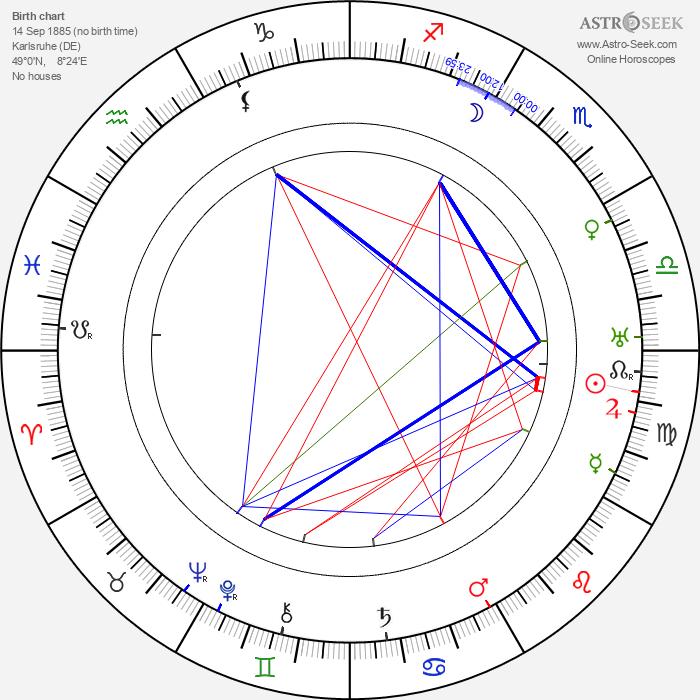 Ludwig Hilberseimer - Astrology Natal Birth Chart