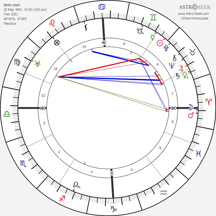 Ludwig Kaas - Astrology Natal Birth Chart