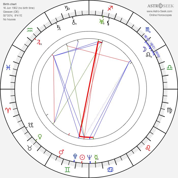 Ludwig Linkmann - Astrology Natal Birth Chart