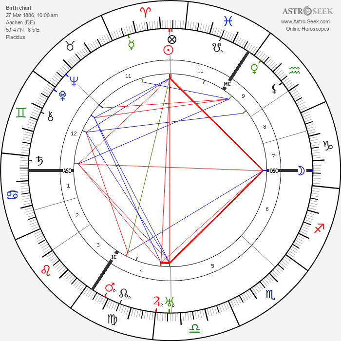 Ludwig Mies van Der Rohe - Astrology Natal Birth Chart