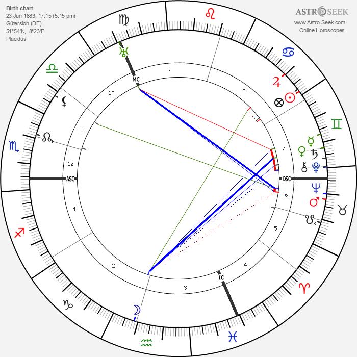 Ludwig Muller - Astrology Natal Birth Chart