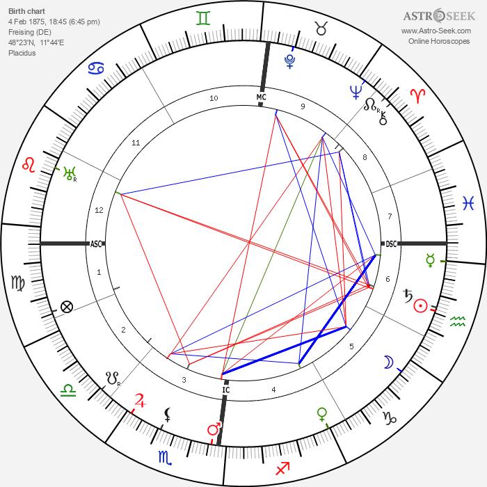 Ludwig Prandtl - Astrology Natal Birth Chart