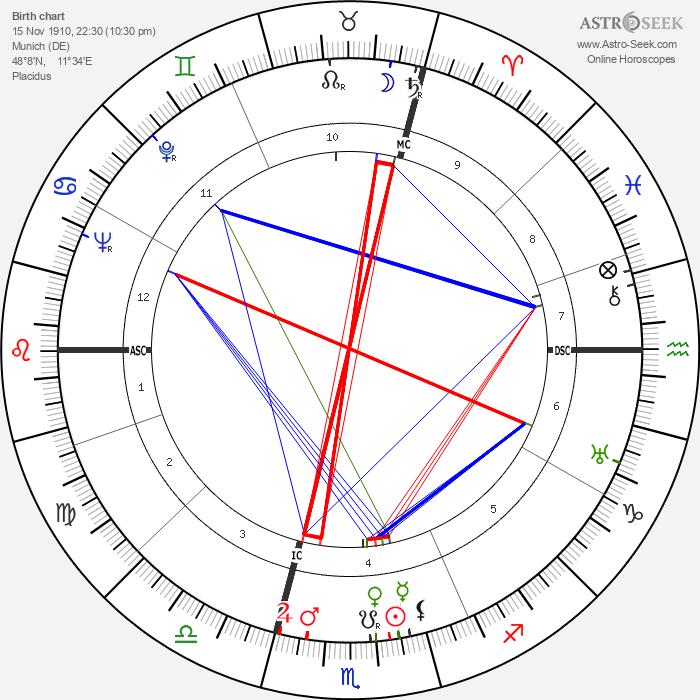 Ludwig Spindler - Astrology Natal Birth Chart