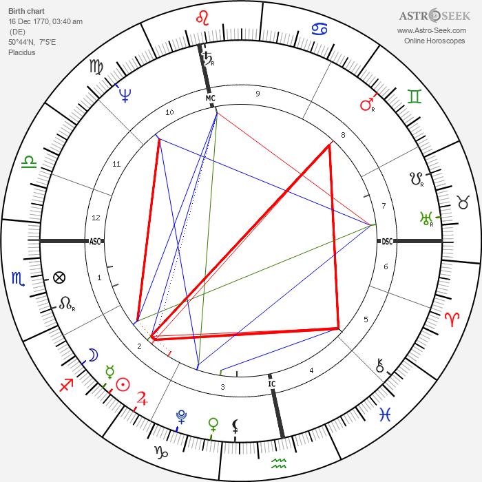Ludwig van Beethoven - Astrology Natal Birth Chart