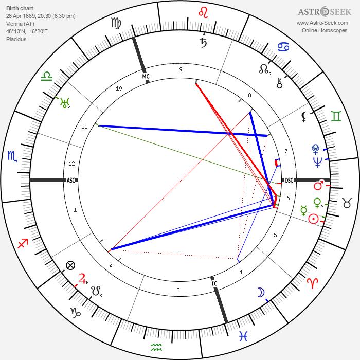 Ludwig Wittgenstein - Astrology Natal Birth Chart