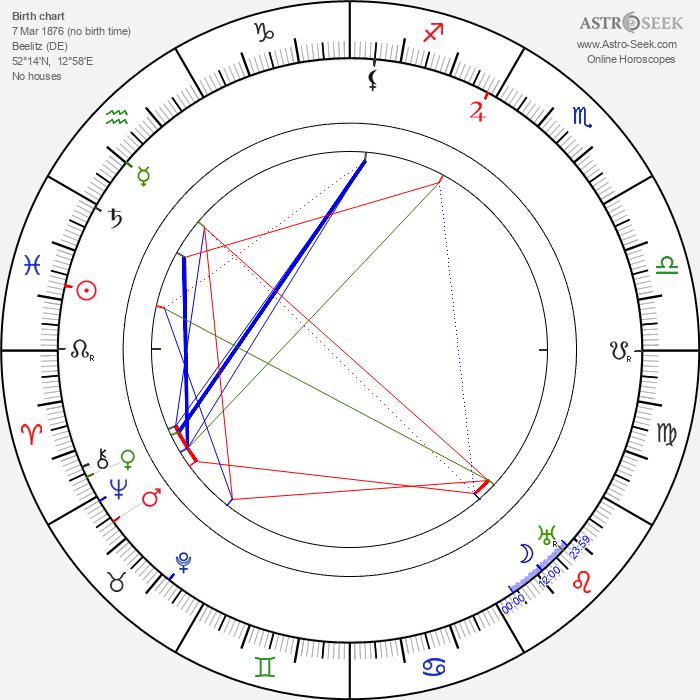 Ludwig Wolff - Astrology Natal Birth Chart