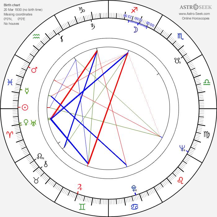Ludwik Pak - Astrology Natal Birth Chart