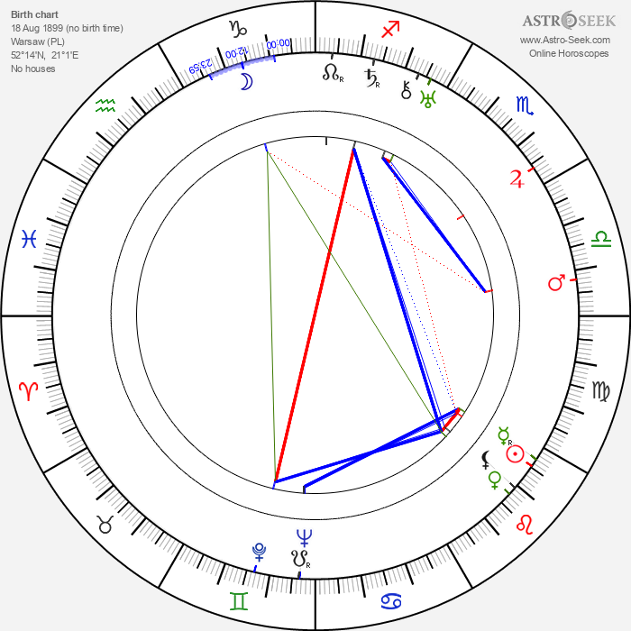 Ludwik Sempoliński - Astrology Natal Birth Chart