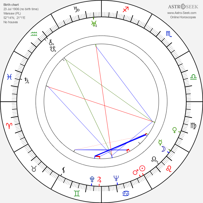 Ludwik Tatarski - Astrology Natal Birth Chart