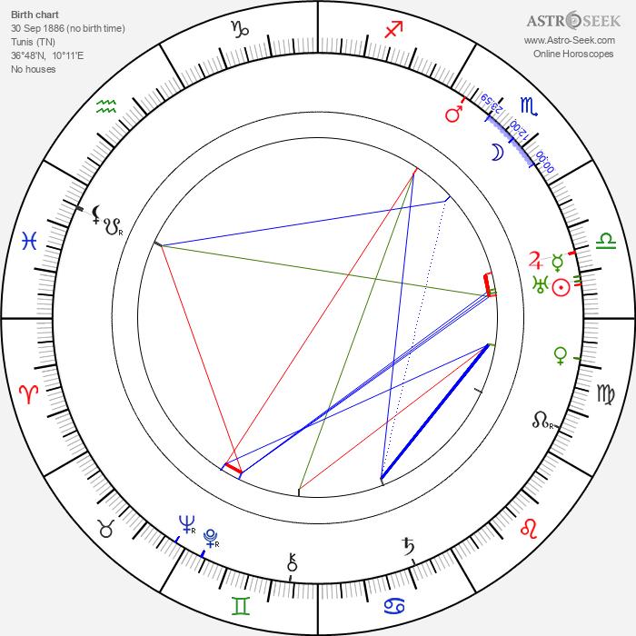 Luigi Almirante - Astrology Natal Birth Chart