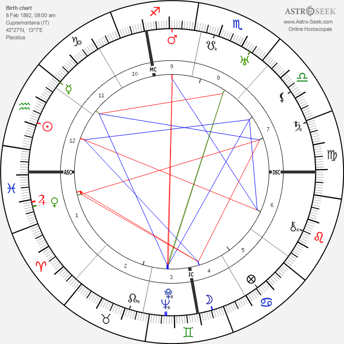 Luigi Bartolini - Astrology Natal Birth Chart