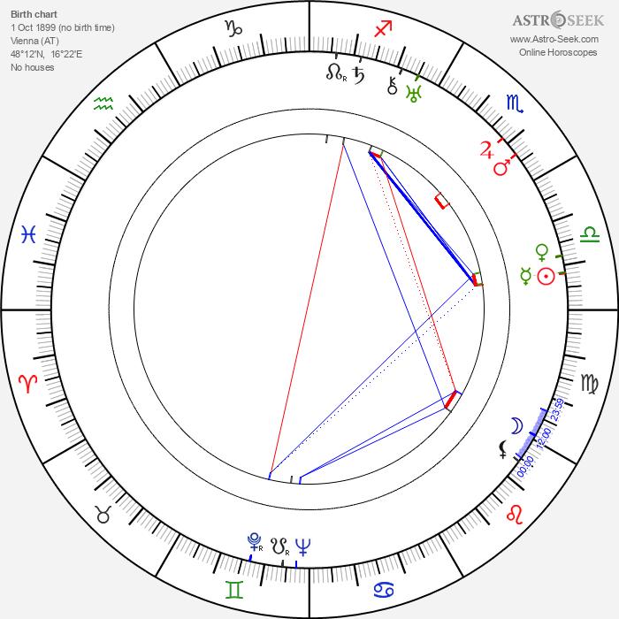Luigi Bernauer - Astrology Natal Birth Chart