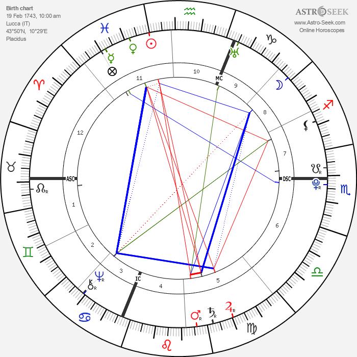 Luigi Boccherini - Astrology Natal Birth Chart