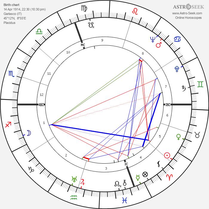 Luigi Brunella - Astrology Natal Birth Chart
