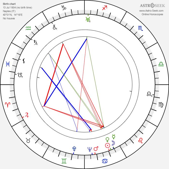 Luigi Capuano - Astrology Natal Birth Chart