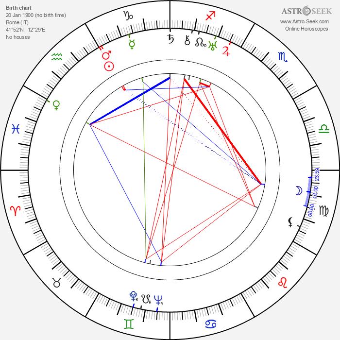 Luigi Chiarini - Astrology Natal Birth Chart