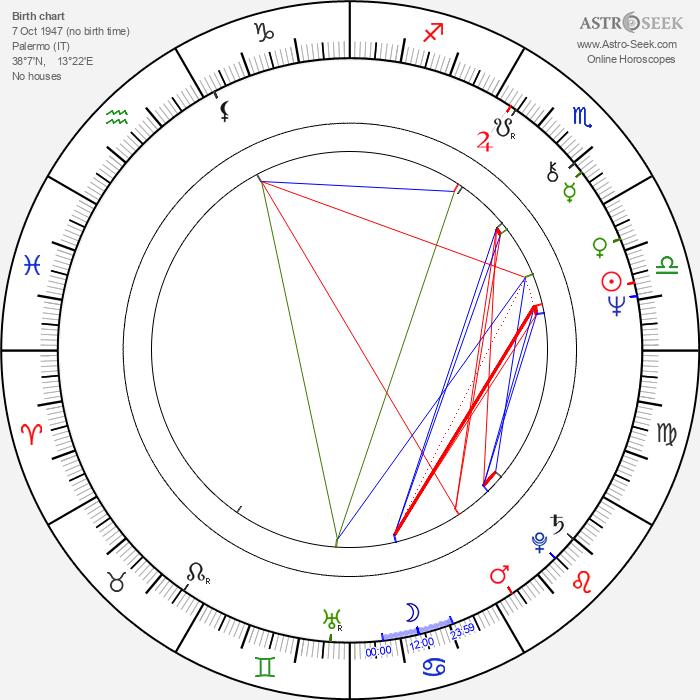 Luigi Cocilovo - Astrology Natal Birth Chart