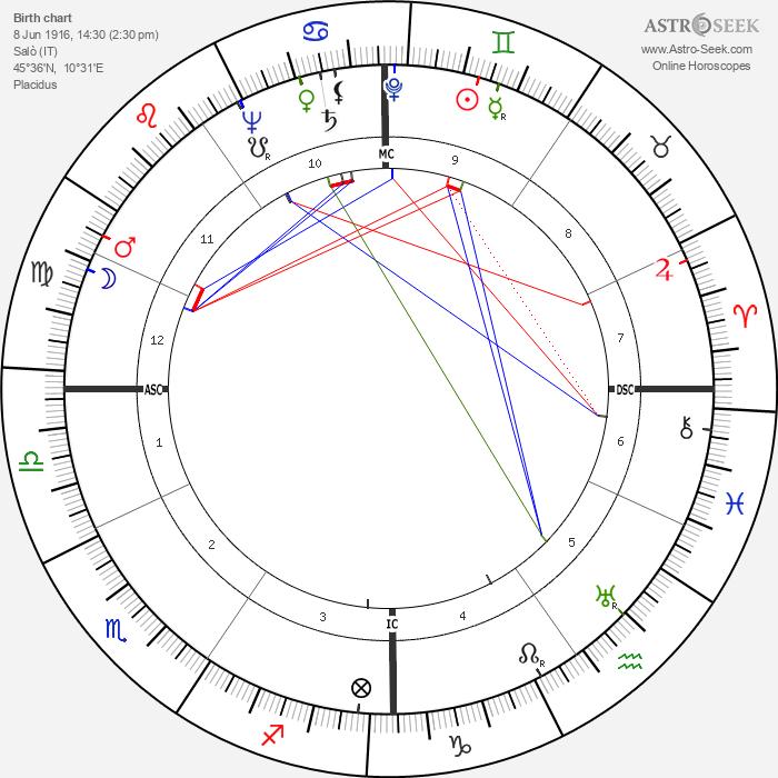 Luigi Comencini - Astrology Natal Birth Chart