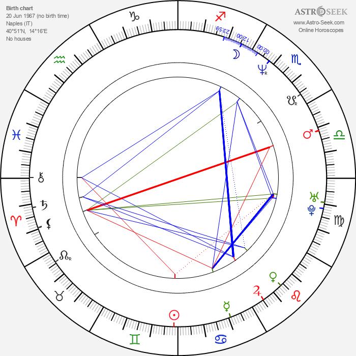 Luigi de Magistris - Astrology Natal Birth Chart