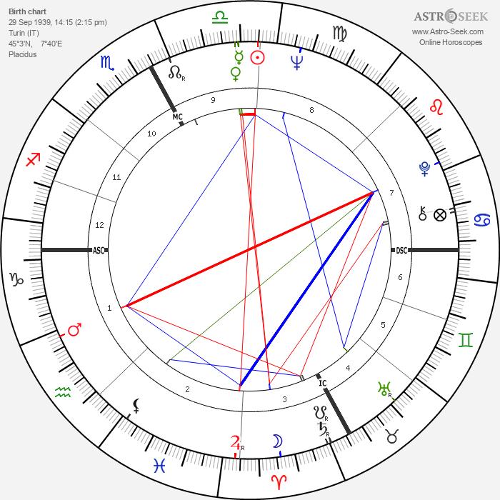 Luigi Diberti - Astrology Natal Birth Chart