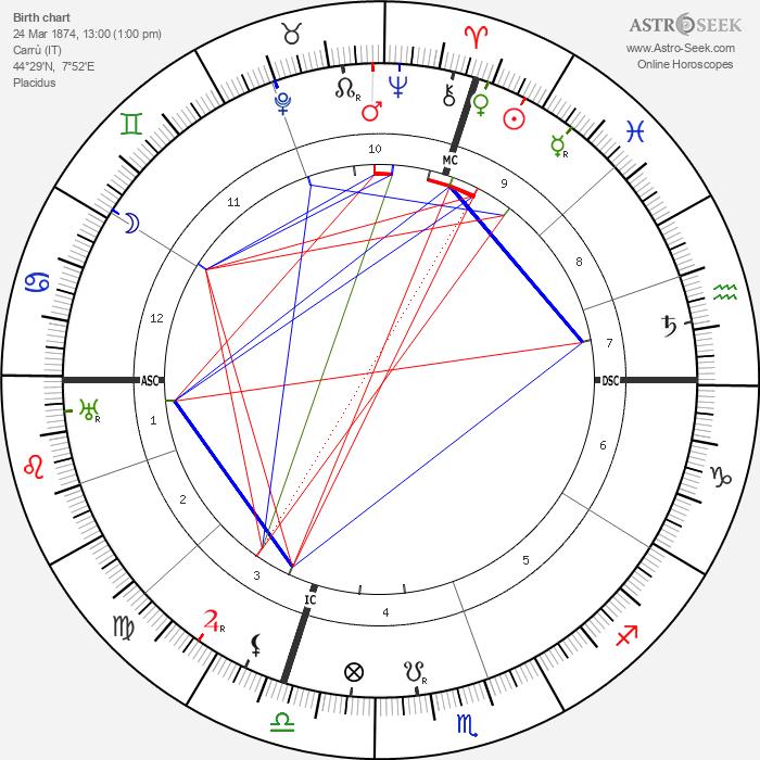 Luigi Einaudi - Astrology Natal Birth Chart