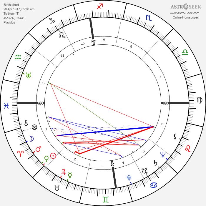 Luigi Griffanti - Astrology Natal Birth Chart
